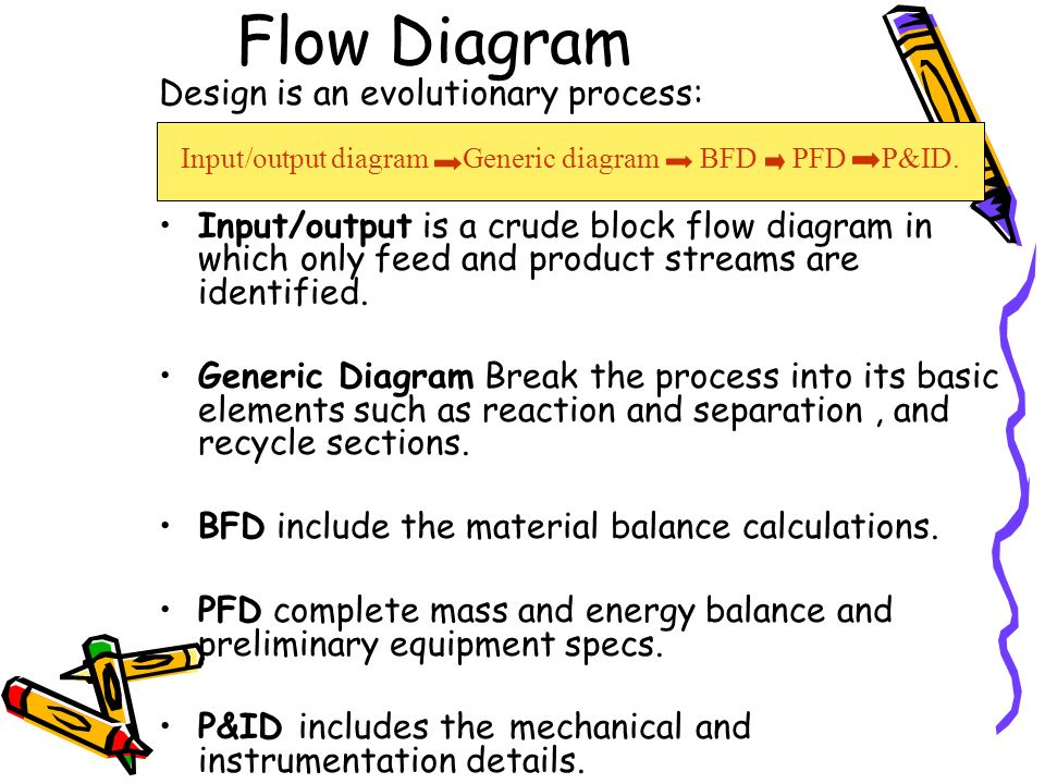 Bioprocess Diagrams Including PFD and P&ID - ppt video ...