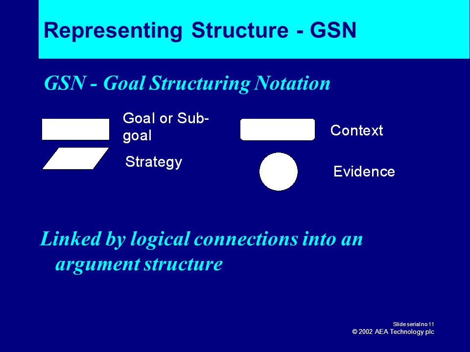 Representing Structure - GSN