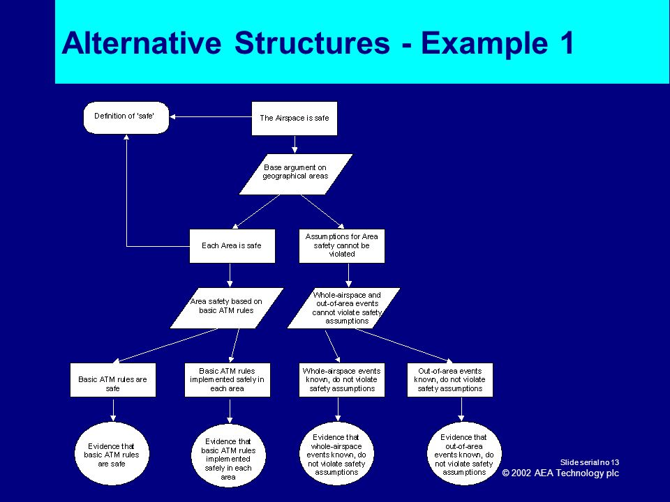 Alternative Structures - Example 1
