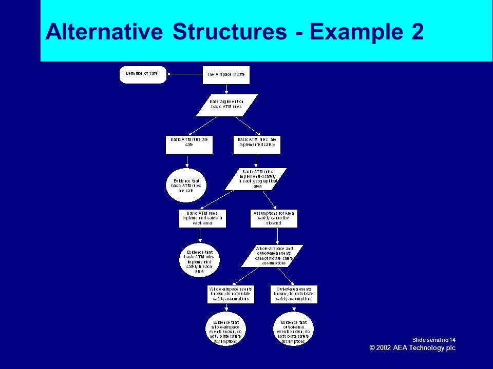 Alternative Structures - Example 2