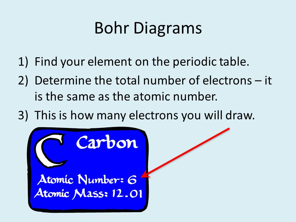 bohr diagrams find your element on the periodic table