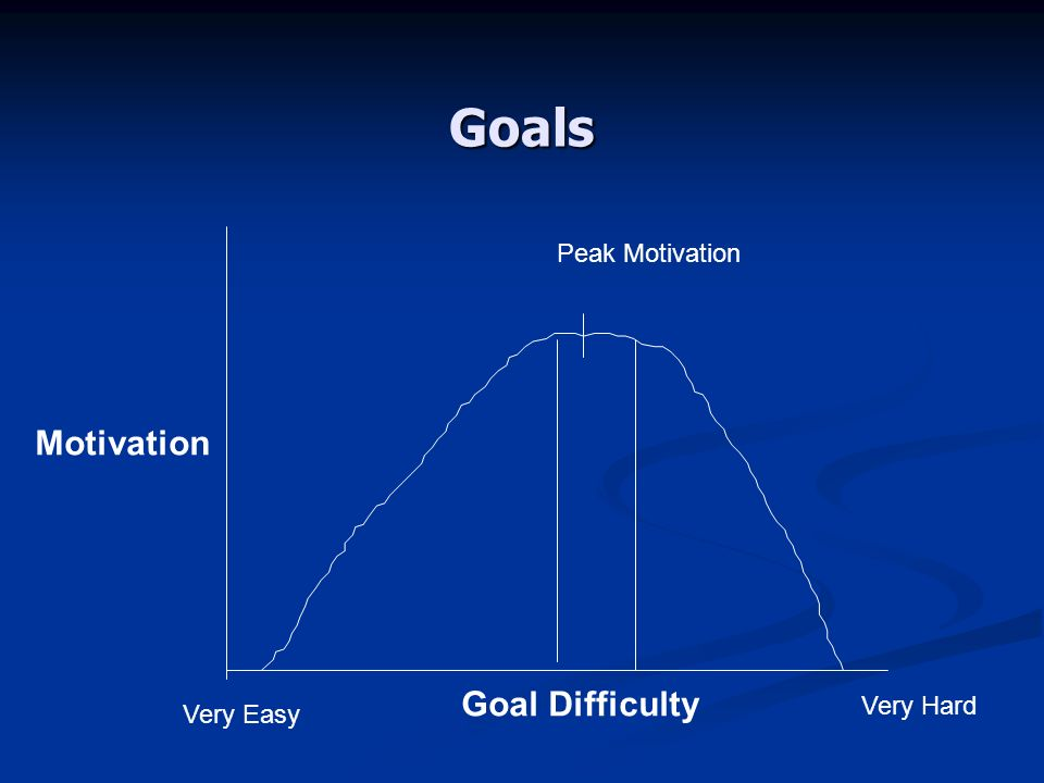 Goals Peak Motivation Motivation Goal Difficulty Very Hard Very Easy
