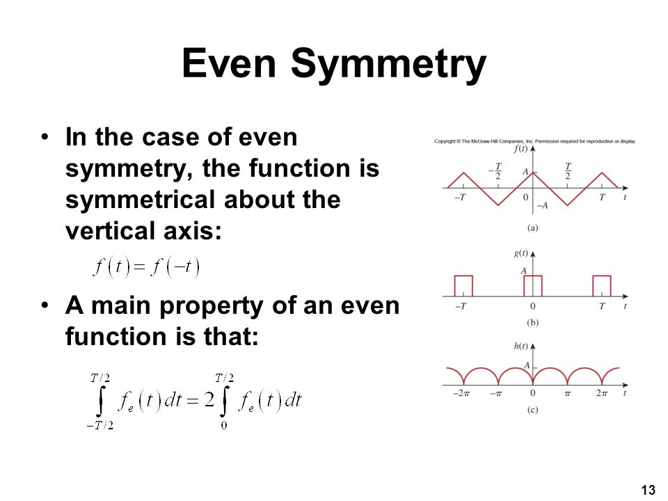 Even Symmetry In the case of even symmetry, the function is symmetrical about the vertical axis: A main property of an even function is that: