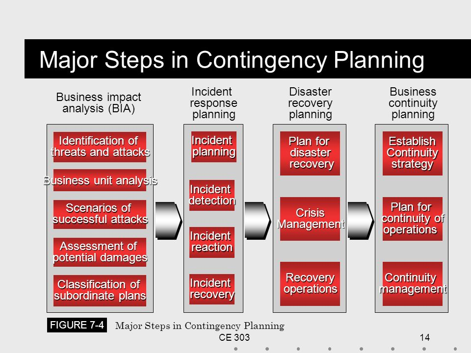 contingency plan in business  what is contingency planning