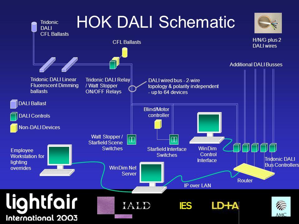 Pleasant Dali Installation A Case Study Ppt Download Wiring Digital Resources Kookcompassionincorg