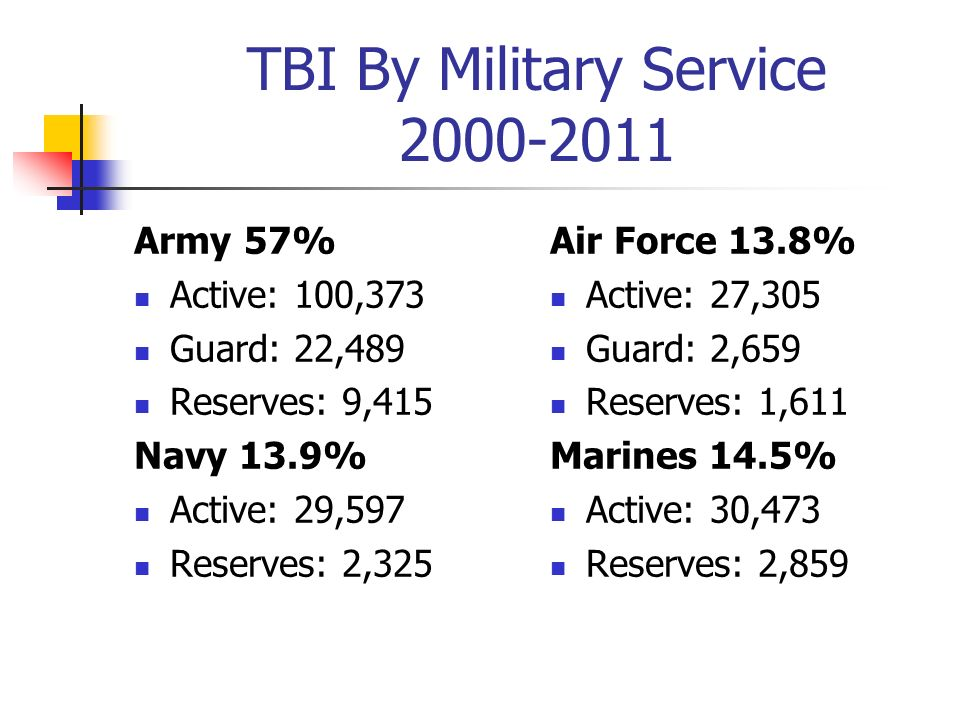 TBI By Military Service 2000-2011