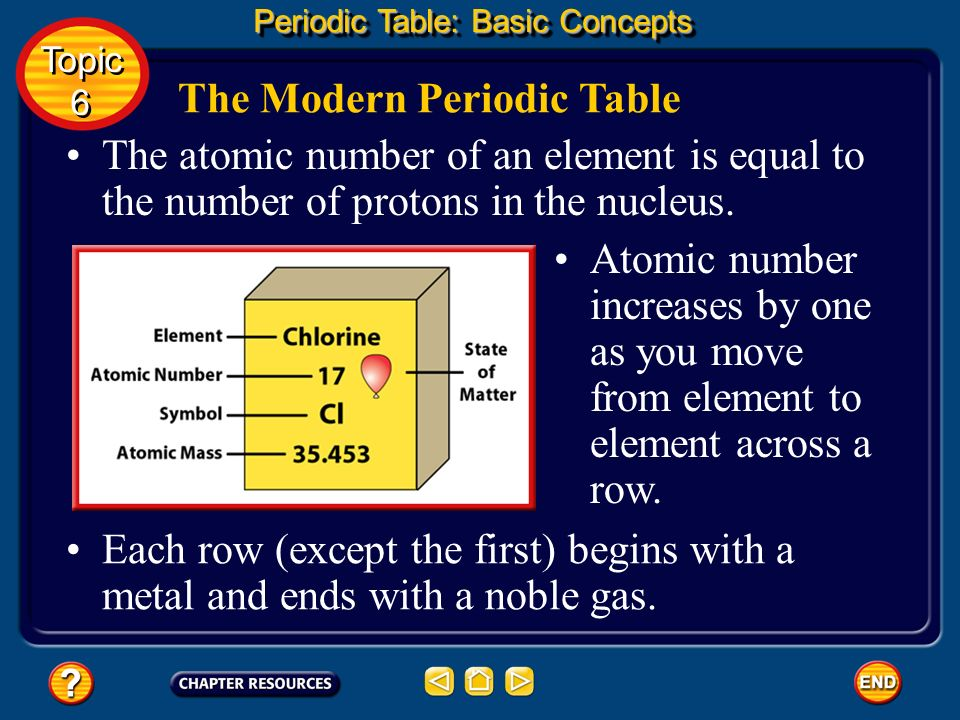 Topic ppt download the modern periodic table urtaz Image collections