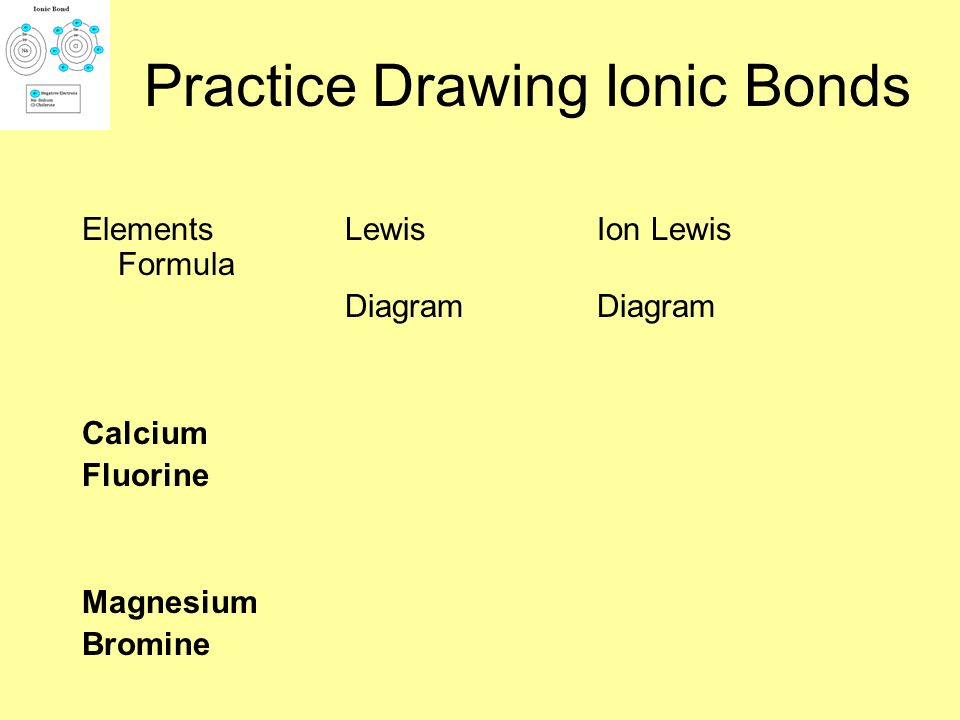 Practice Drawing Ionic Bonds