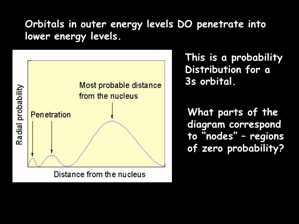 Orbitals in outer energy levels DO penetrate into lower energy levels.