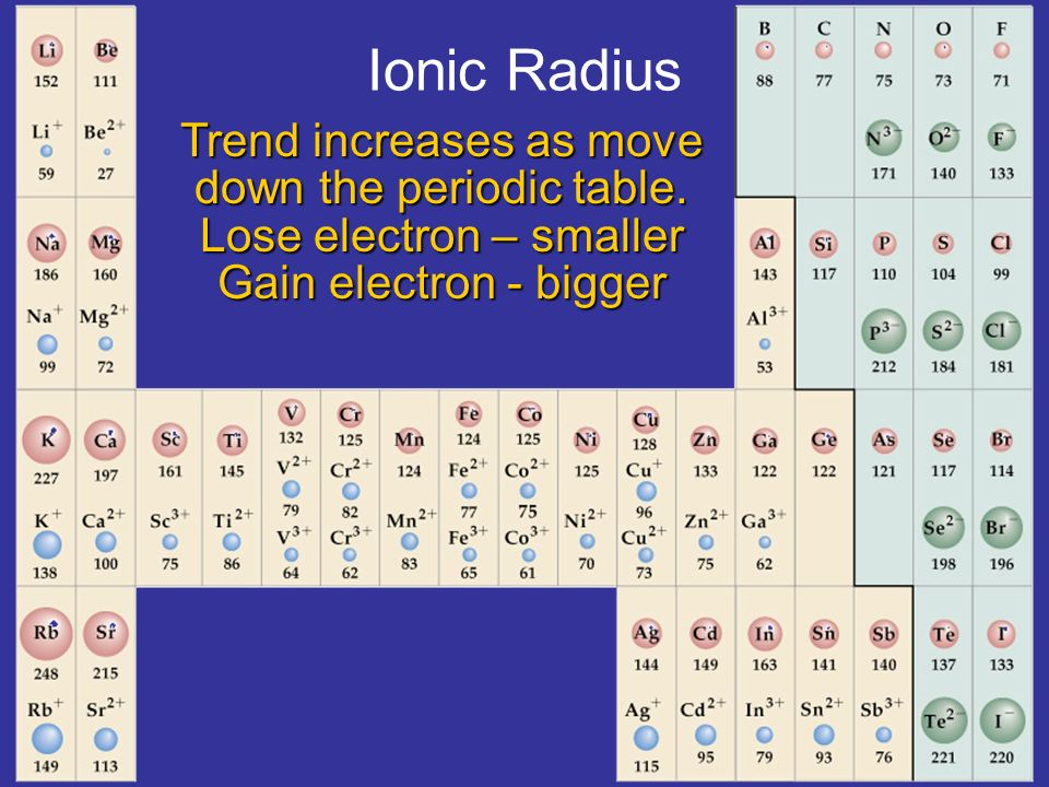 Ionic Radius Periodic Table Gallery Periodic Table Of Elements List