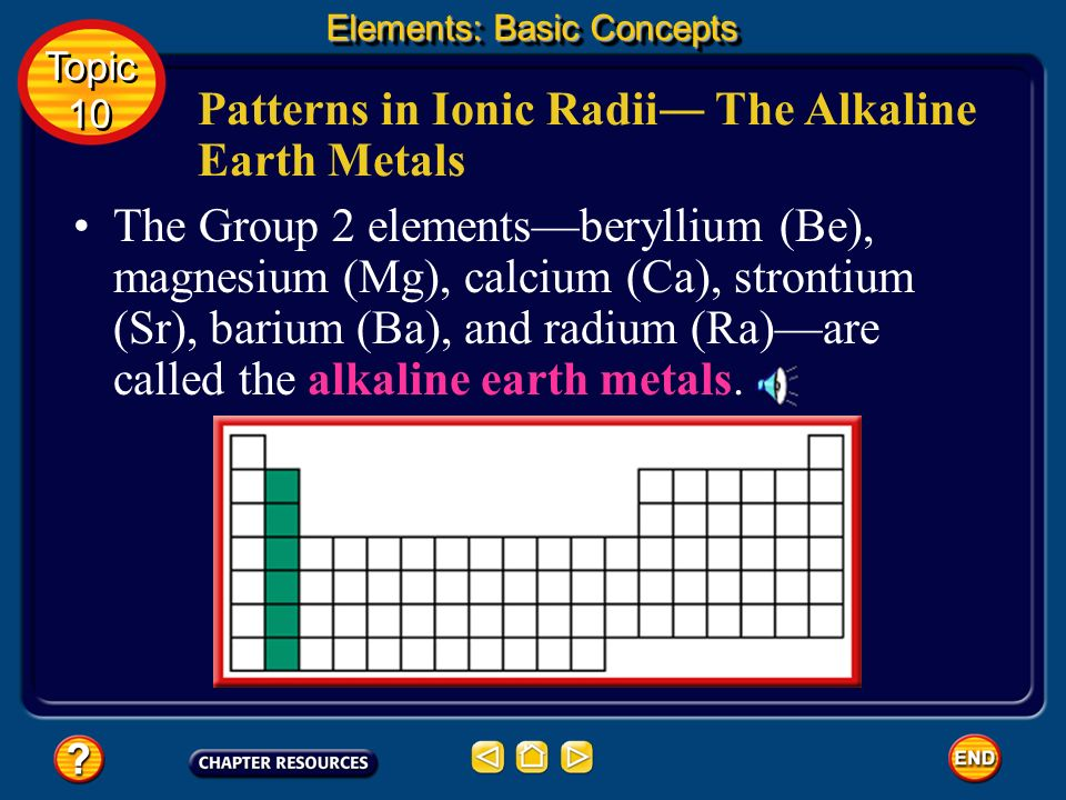 Patterns in Ionic Radii― The Alkaline Earth Metals