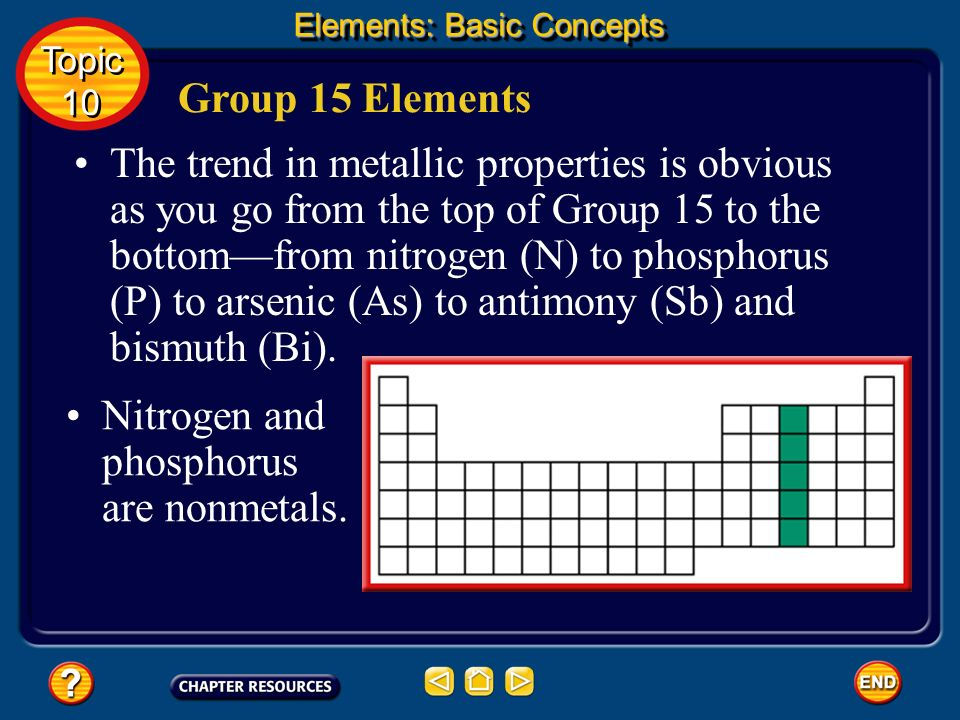 Nitrogen and phosphorus are nonmetals.