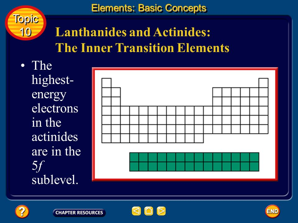 Lanthanides and Actinides: The Inner Transition Elements
