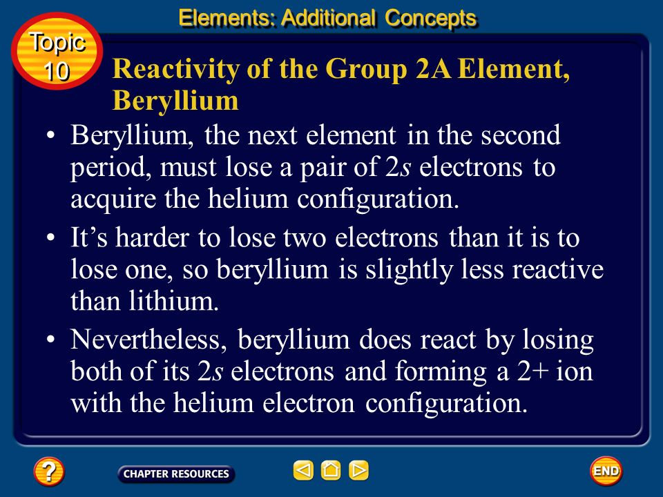 Reactivity of the Group 2A Element, Beryllium