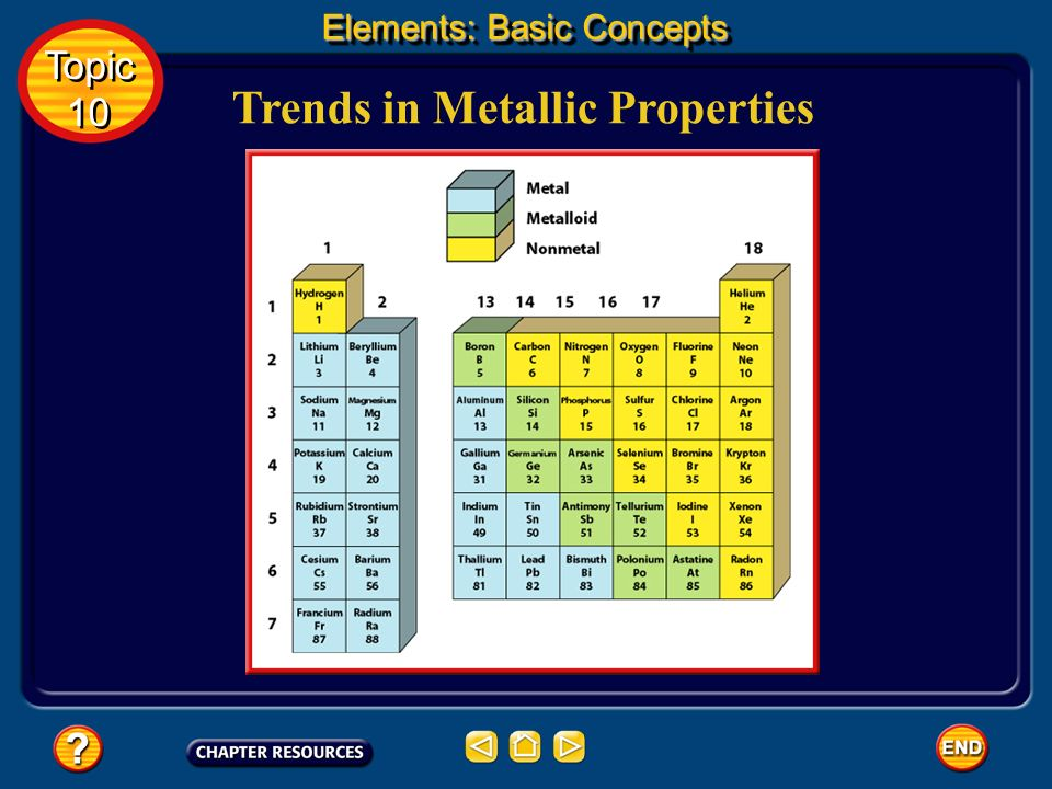 Trends in Metallic Properties