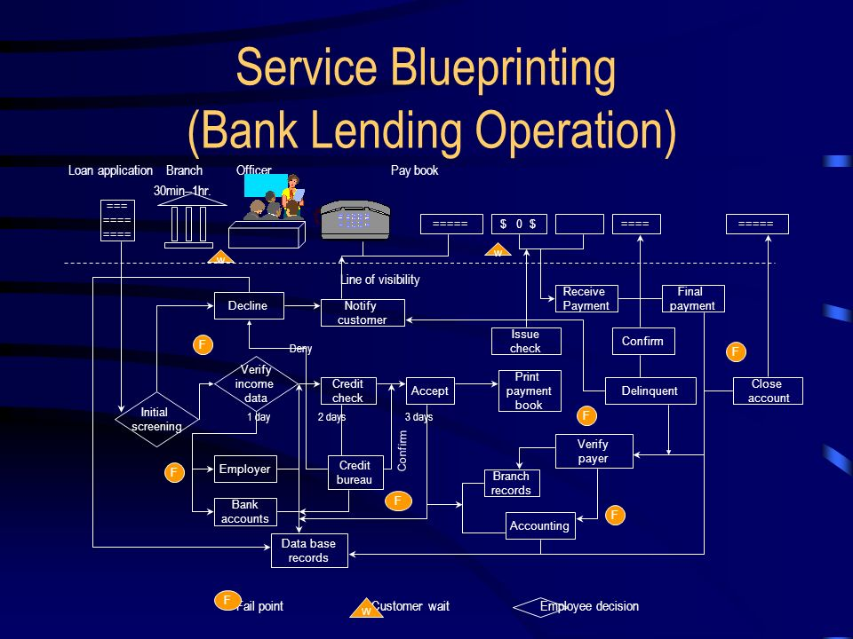 Chapter 5 the service delivery system ppt video online download service blueprinting bank lending operation malvernweather Gallery