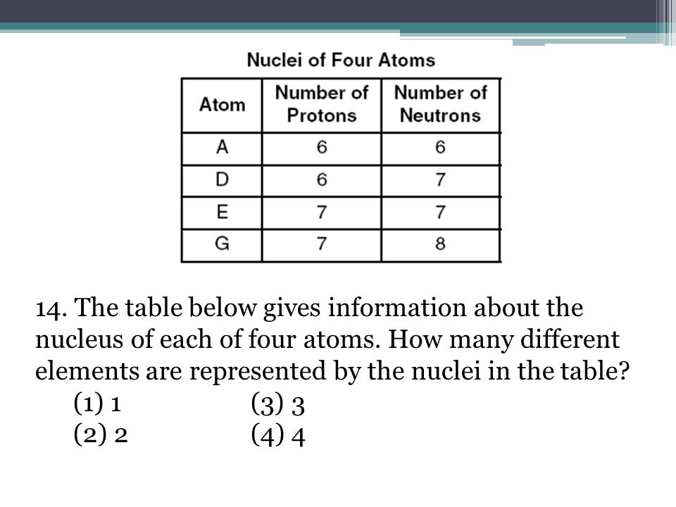 14. The table below gives information about the nucleus of each of four atoms. How many different elements are represented by the nuclei in the table