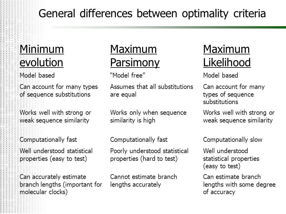 General differences between optimality criteria Minimum evolution