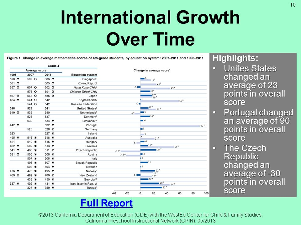 International Growth Over Time