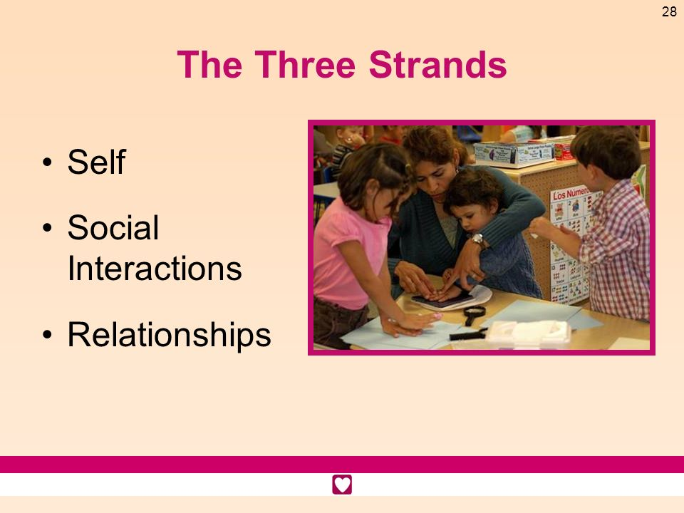 The Three Strands Self Social Interactions Relationships