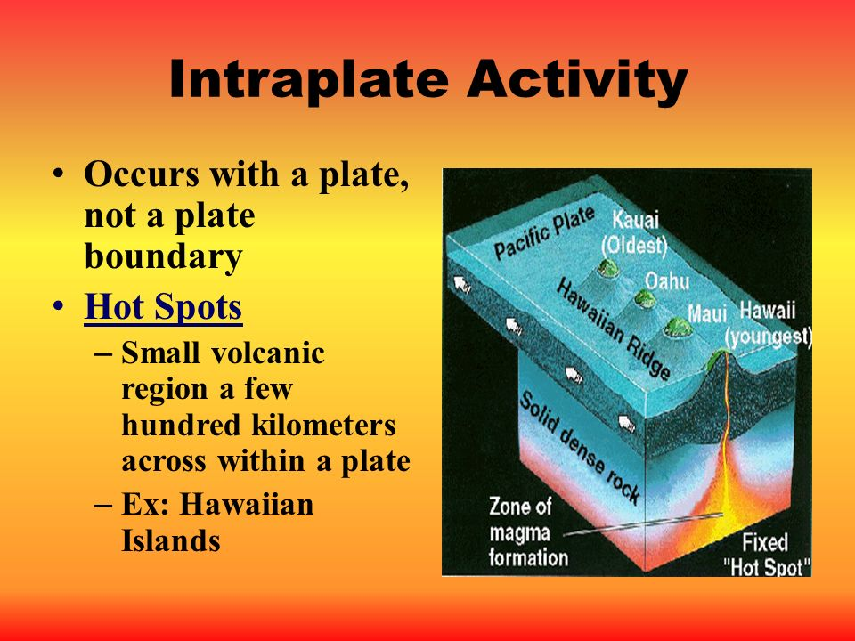 Intraplate Activity Occurs with a plate, not a plate boundary