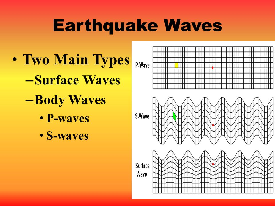 Earthquake Waves Two Main Types Surface Waves Body Waves P-waves