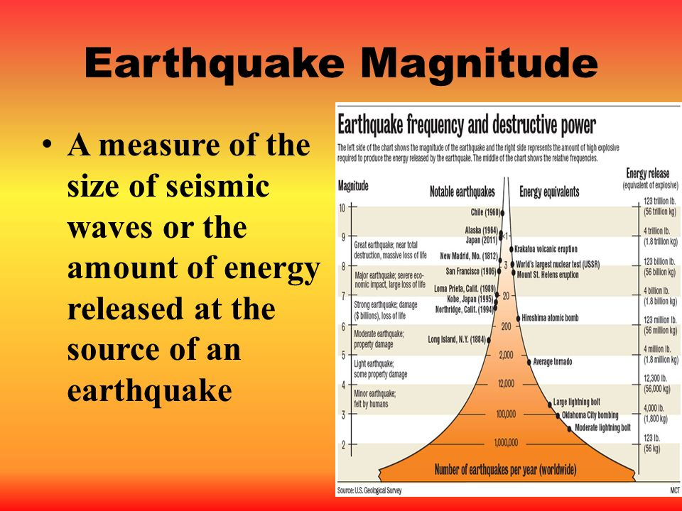 Earthquake Magnitude A measure of the size of seismic waves or the amount of energy released at the source of an earthquake.