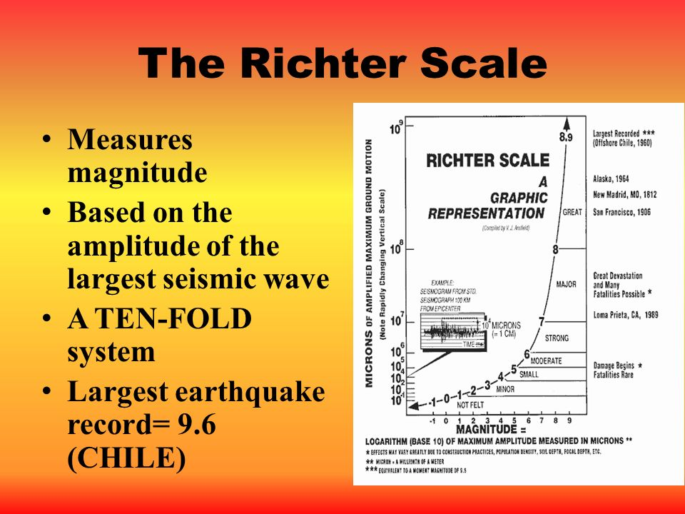 The Richter Scale Measures magnitude