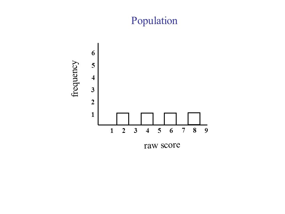 Population 6 5 frequency raw score
