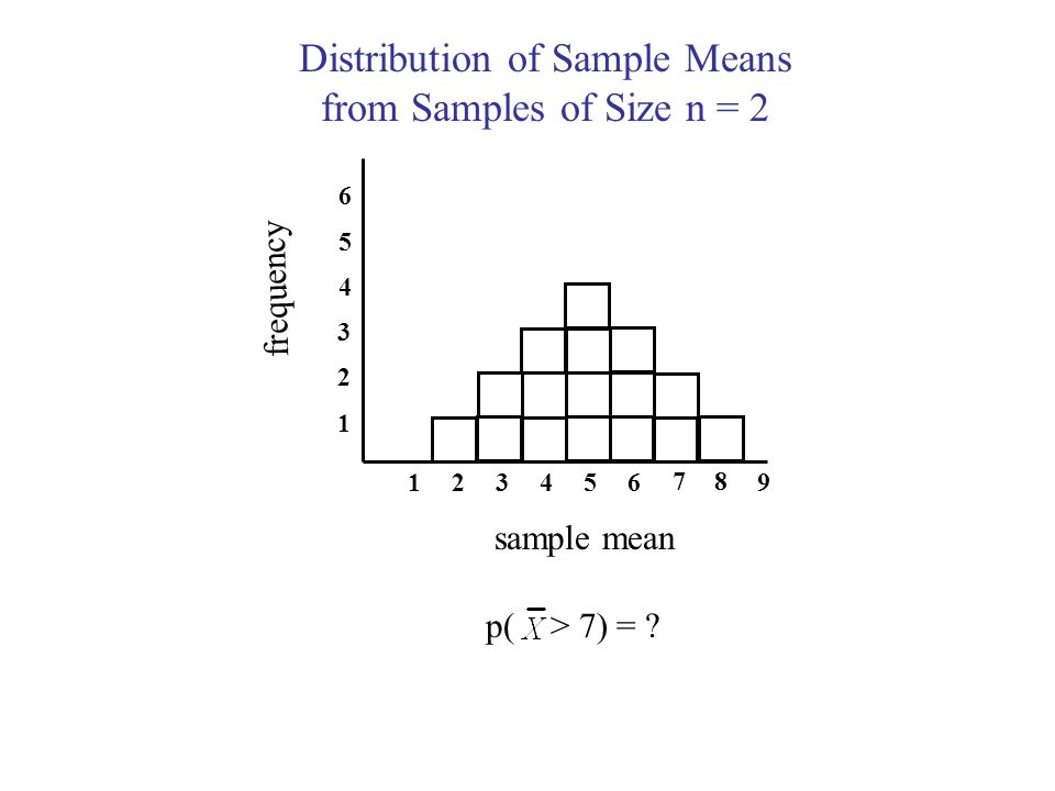 Distribution of Sample Means from Samples of Size n = 2