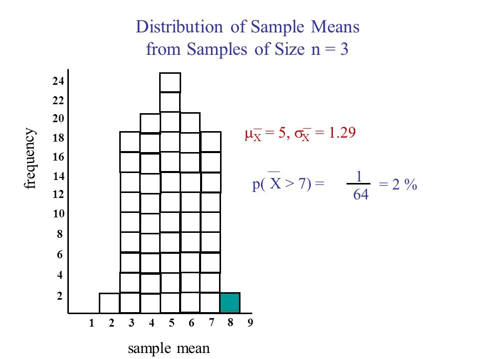 Distribution of Sample Means from Samples of Size n = 3