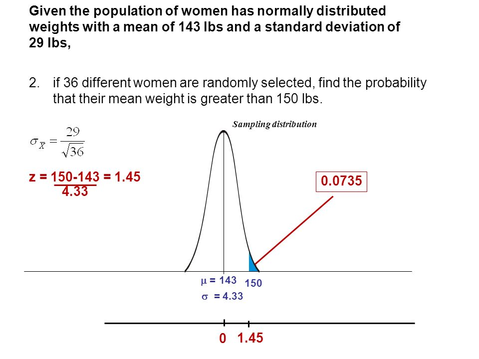 Given the population of women has normally distributed weights with a mean of 143 lbs and a standard deviation of 29 lbs,