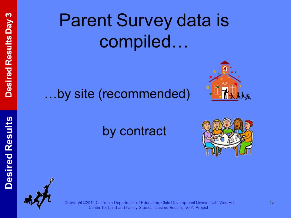 Parent Survey data is compiled…