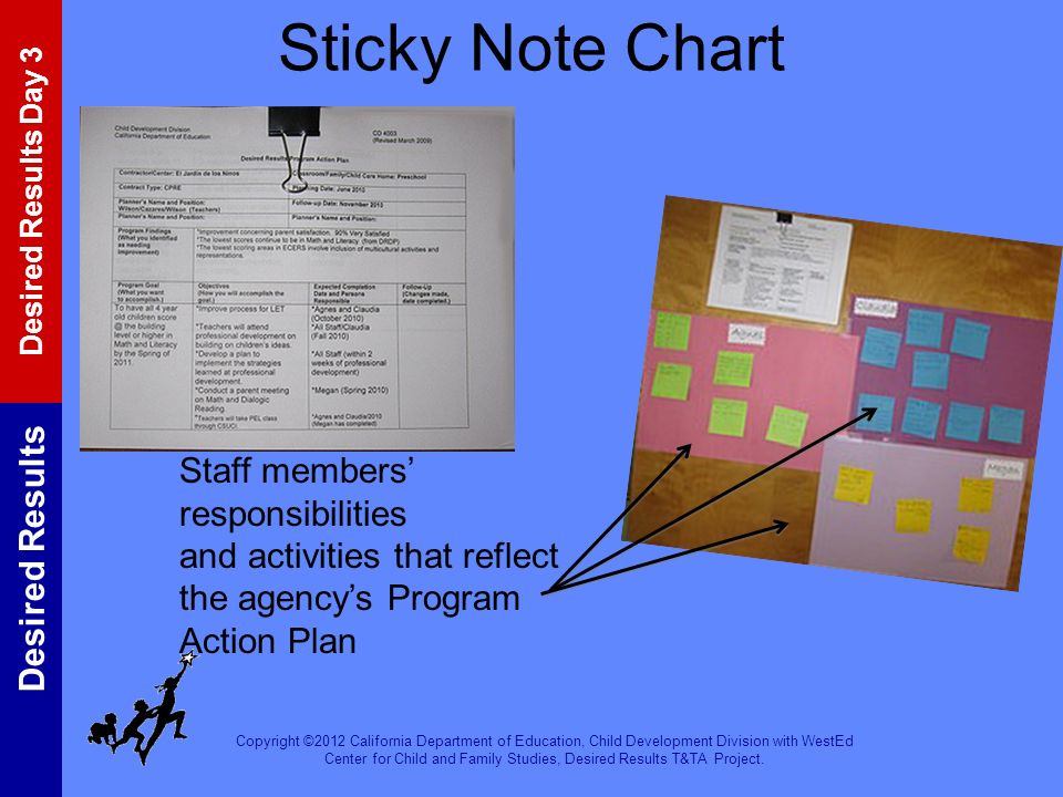 Sticky Note Chart Staff members' responsibilities