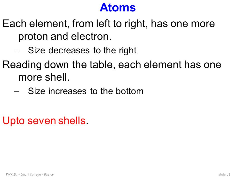Atoms Each element, from left to right, has one more proton and electron. Size decreases to the right.