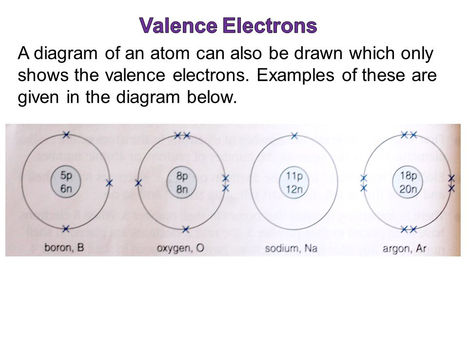 Electronic Configuration Of An Atom Ppt Video Online Download