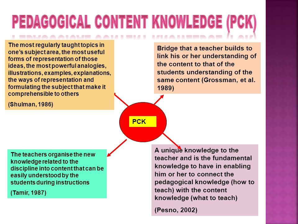 pedagogical knowledge Subject knowledge and pedagogical knowledge doug french, centre for educational studies, university of hull this is an updated version of a paper that was originally published in mathematics.
