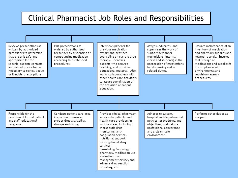 clinical pharmacist job roles and responsibilities