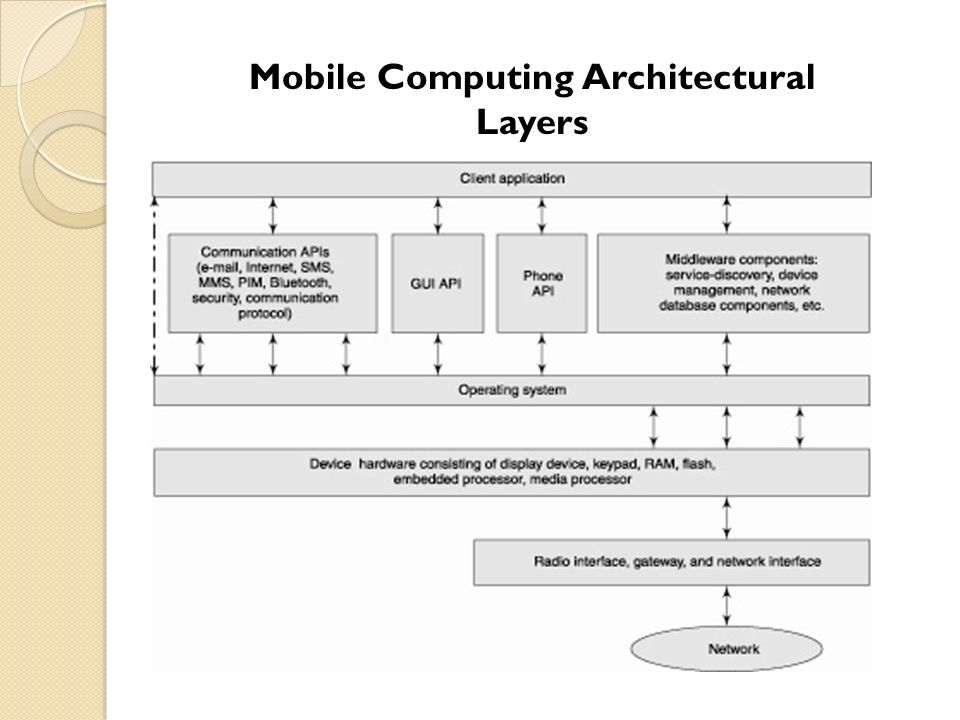 ANDROID OS Architecture - ppt video online download