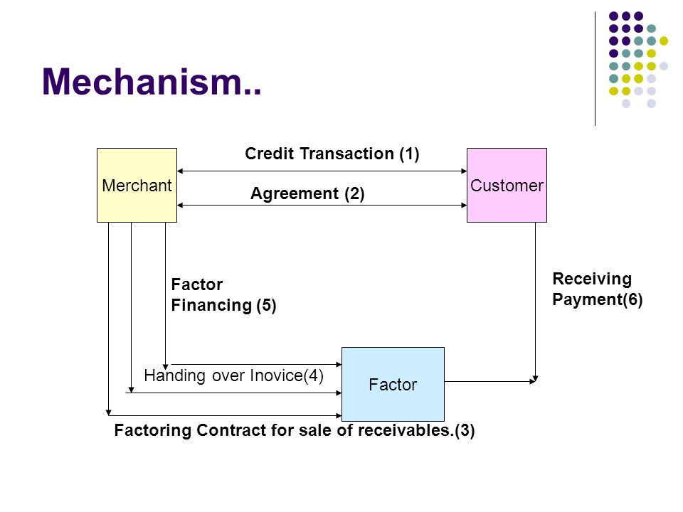 Factoring And Forfaiting Ppt Download