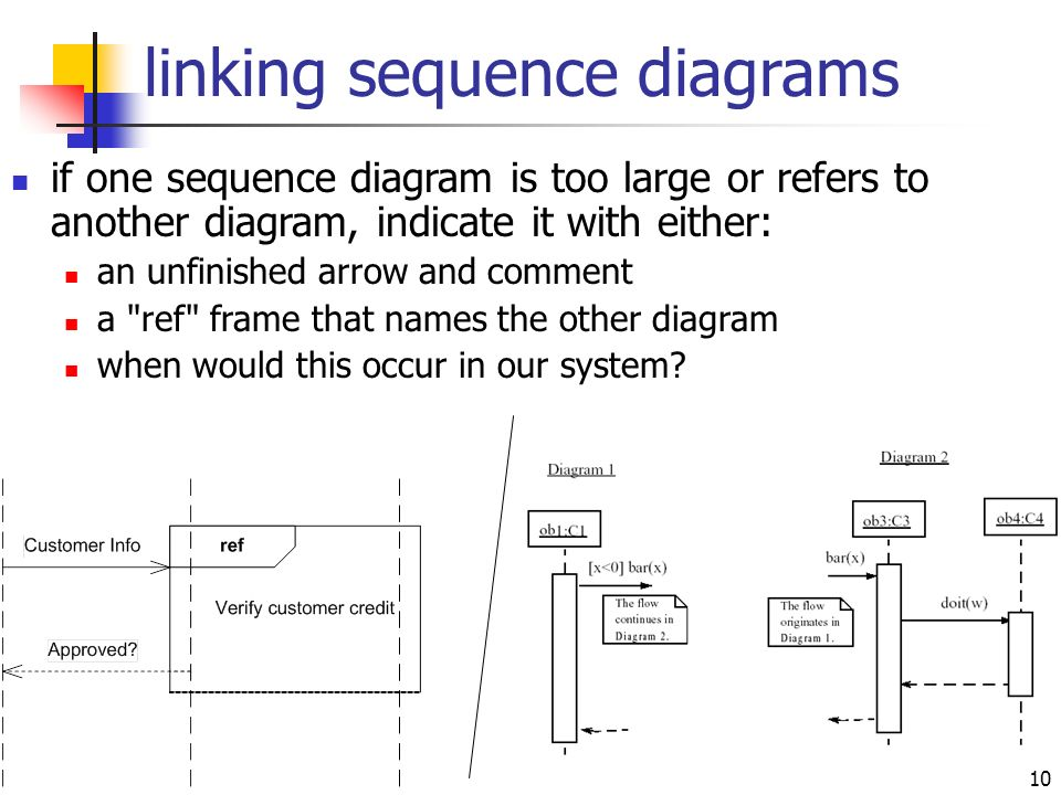 Sequence diagrams ppt video online download linking sequence diagrams ccuart Image collections