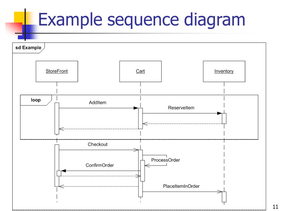 Sequence diagrams ppt video online download 11 example sequence diagram ccuart Image collections