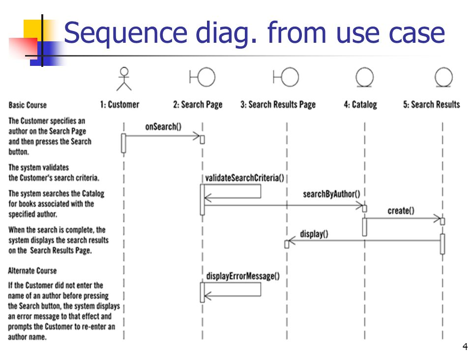 Sequence Diagrams Ppt Video Online Download