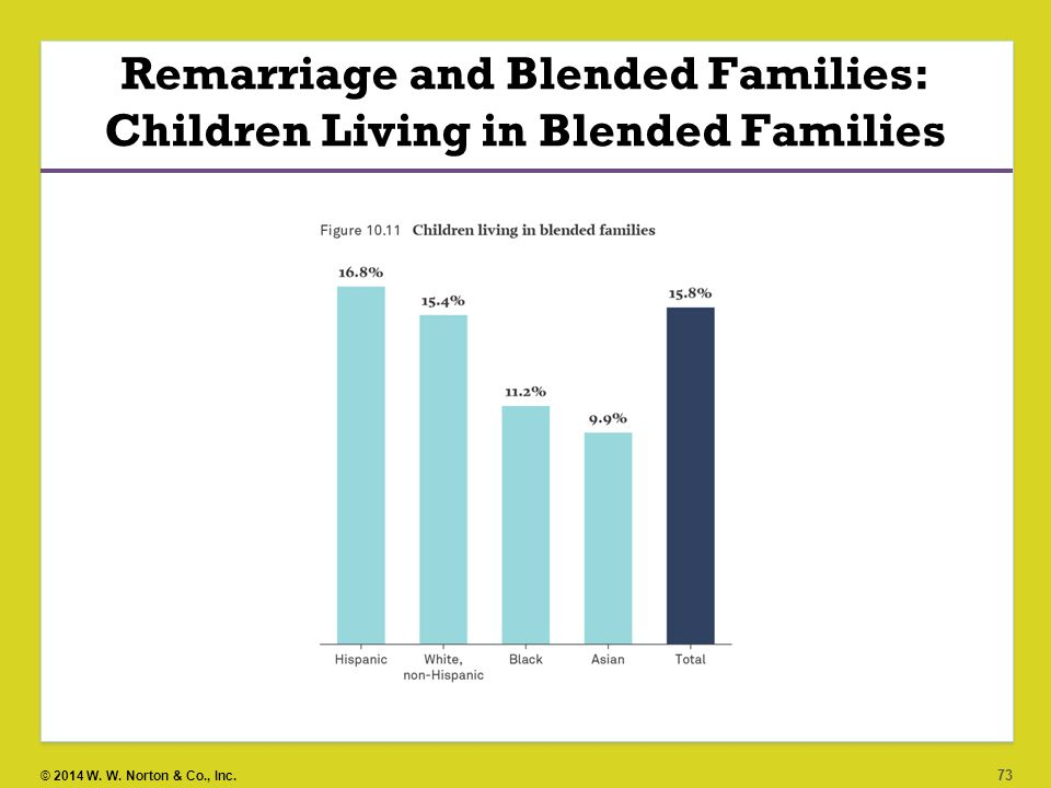 Image result for blended families graphics