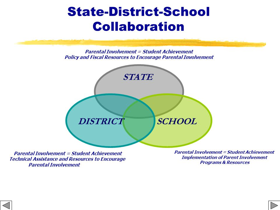 State-District-School Collaboration