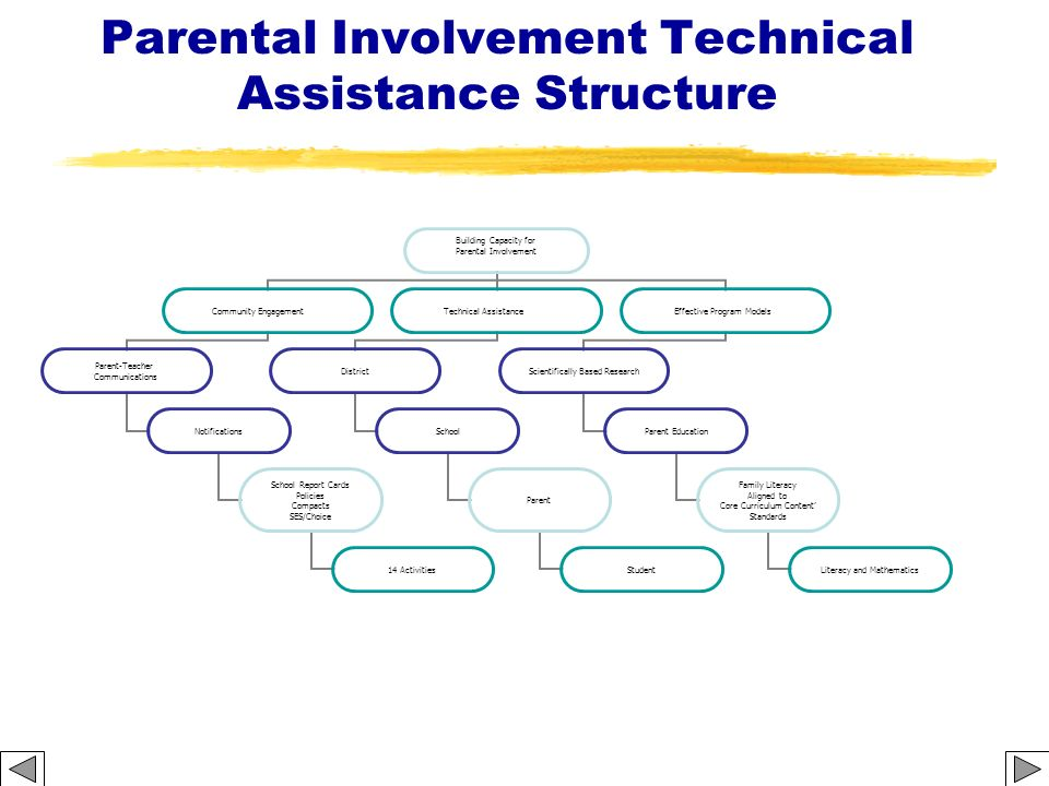 Parental Involvement Technical Assistance Structure