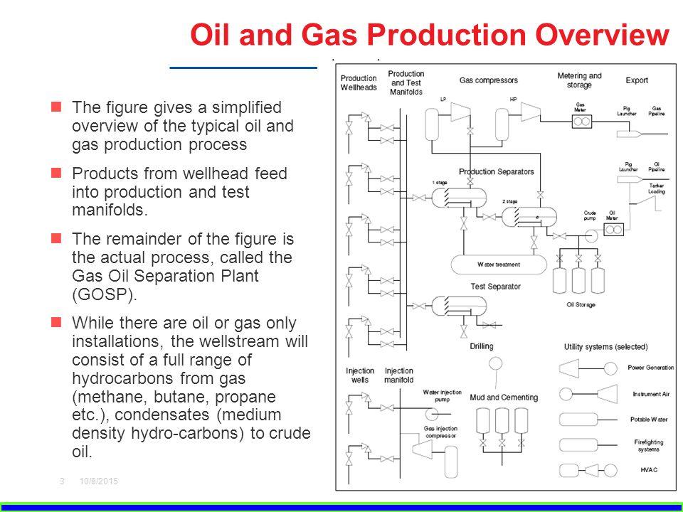 plant operation system