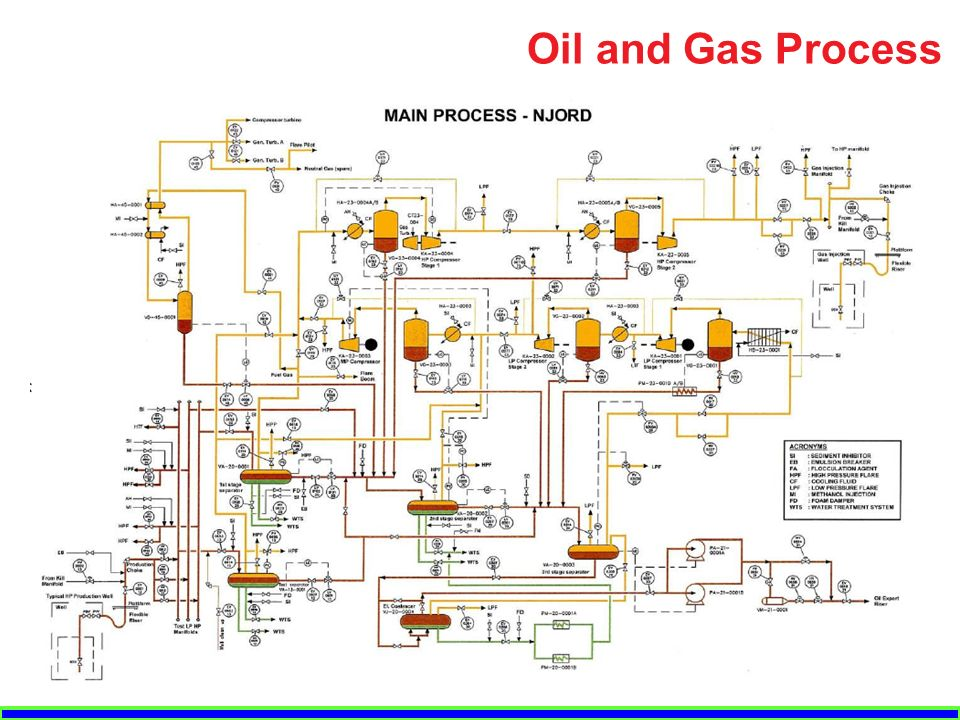 Oil And Gas Process Offshore Structures F F on Oil And Gas Process Flow Diagram