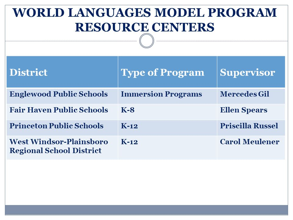 WORLD LANGUAGES MODEL PROGRAM RESOURCE CENTERS