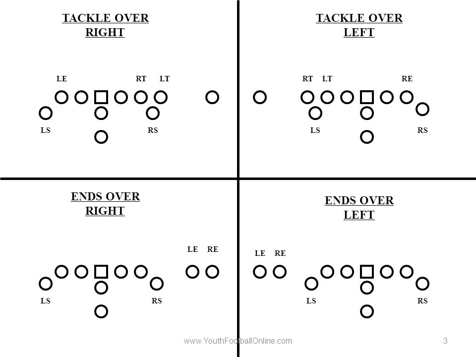 FLEXBONE OFFENSIVE PLAYBOOK - ppt download